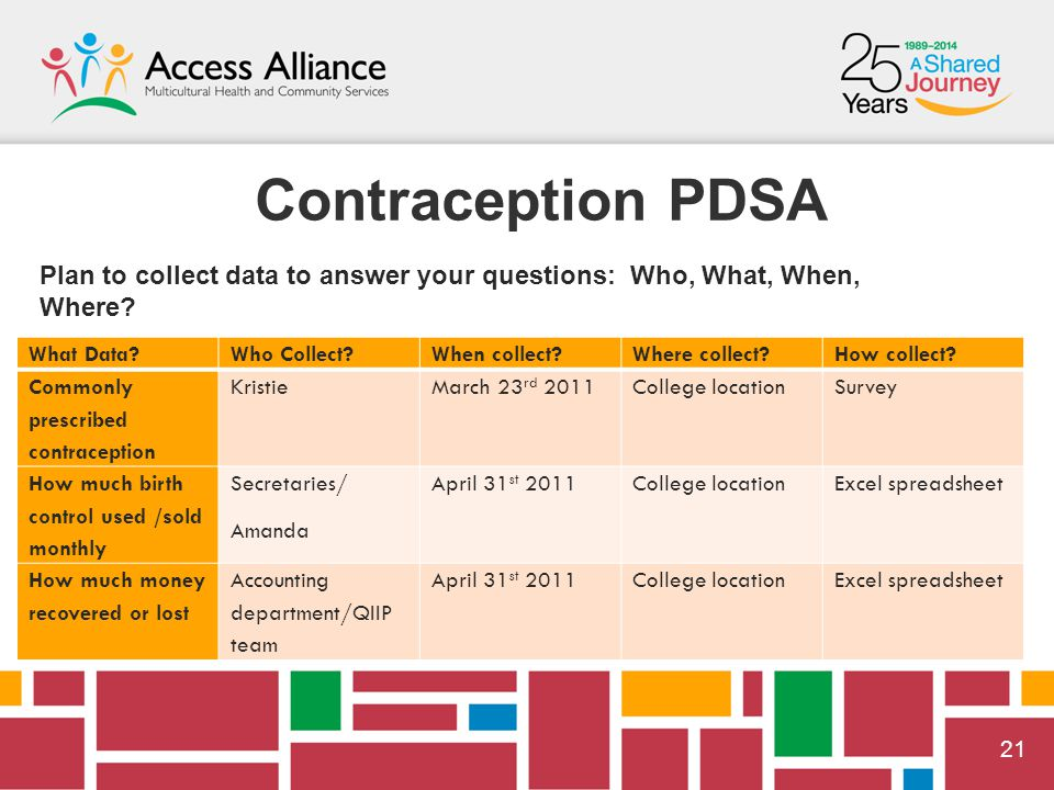  21 Contraception PDSA Plan to collect data to answer your questions: Who, What, When, Where.