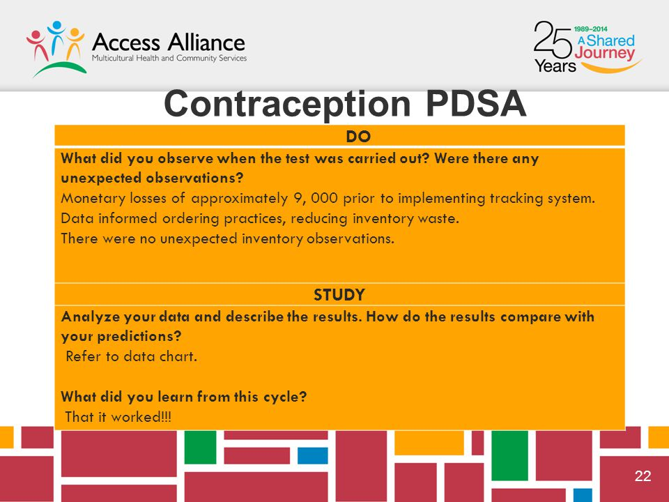  22 Contraception PDSA DO What did you observe when the test was carried out.