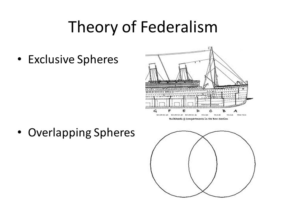 Theory of Federalism Exclusive Spheres Overlapping Spheres