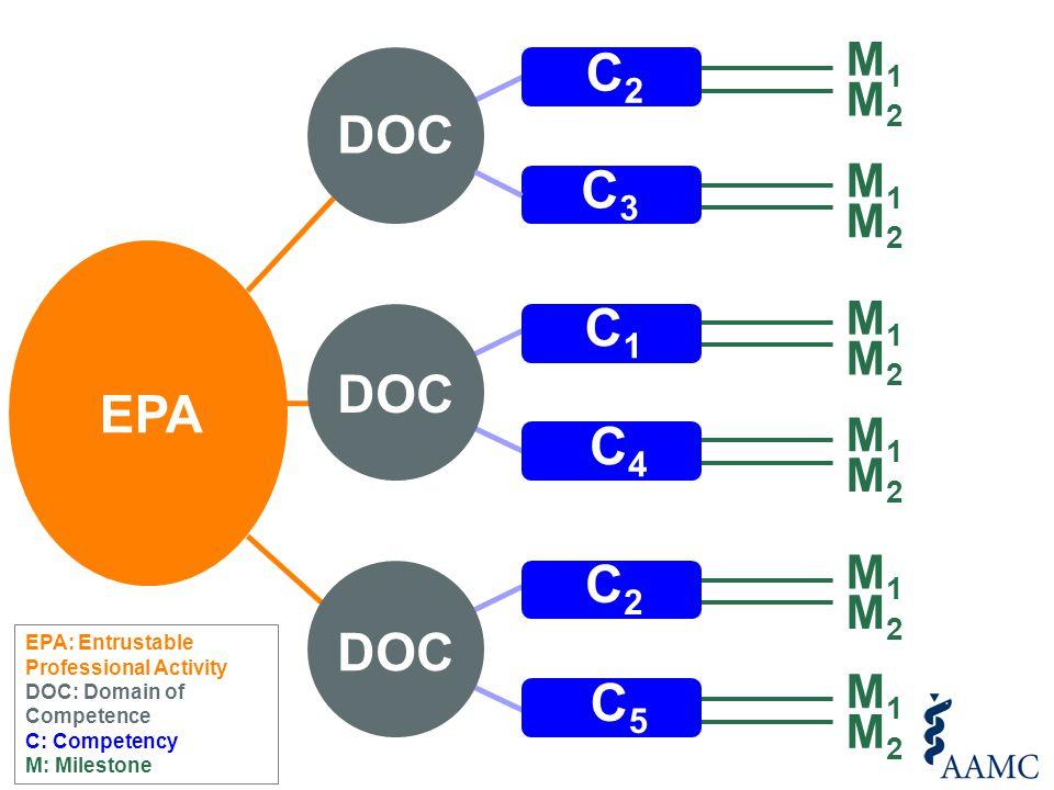 EPA DOC M1M1 M2M2 M1M1 M2M2 M1M1 M2M2 M1M1 M2M2 M1M1 M2M2 M1M1 M2M2 EPA: Entrustable Professional Activity DOC: Domain of Competence C: Competency M: Milestone C2C2 C3C3 C1C1 C4C4 C2C2 C5C5