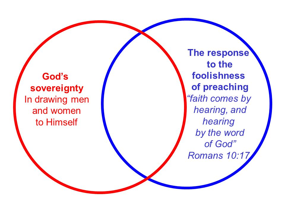 """The response to the foolishness of preaching """"faith comes by hearing, and hearing by the word of God"""" Romans 10:17 God's sovereignty In drawing men an"""