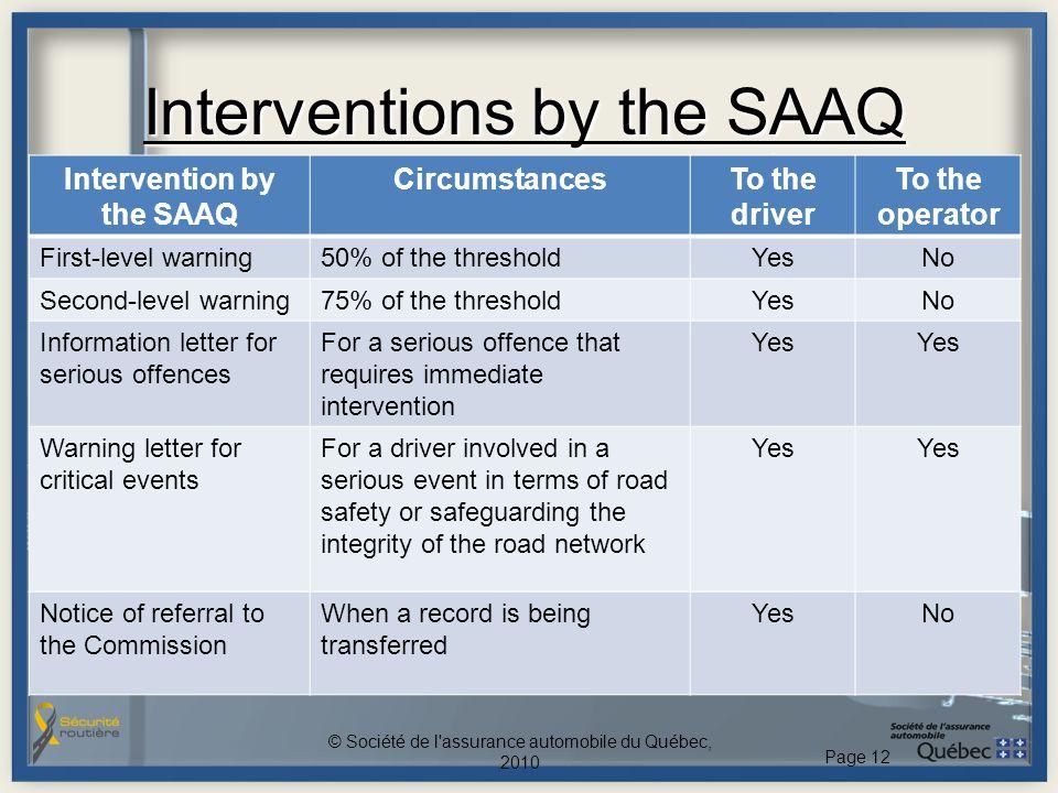 Interventions by the SAAQ Société © Société de l'assurance automobile du Québec, 2010 Page 12 Intervention by the SAAQ CircumstancesTo the driver To t