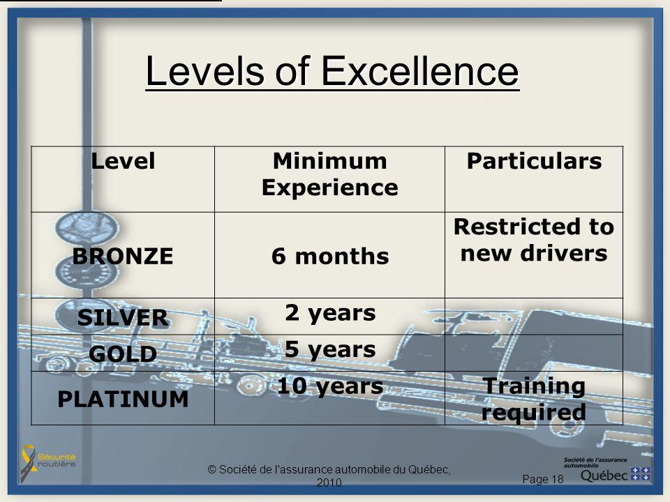 Levels of Excellence © Société de l'assurance automobile du Québec, 2010 Page 18 LevelMinimum Experience Particulars BRONZE6 months Restricted to new