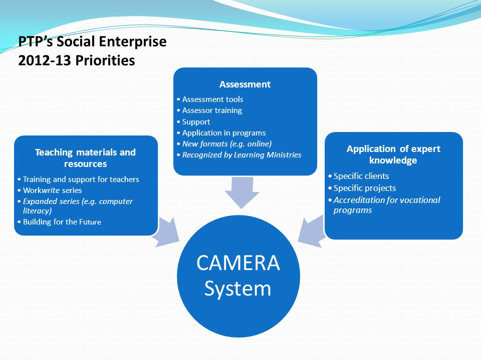CAMERA System Teaching materials and resources Training and support for teachers Workwrite series Expanded series (e.g.