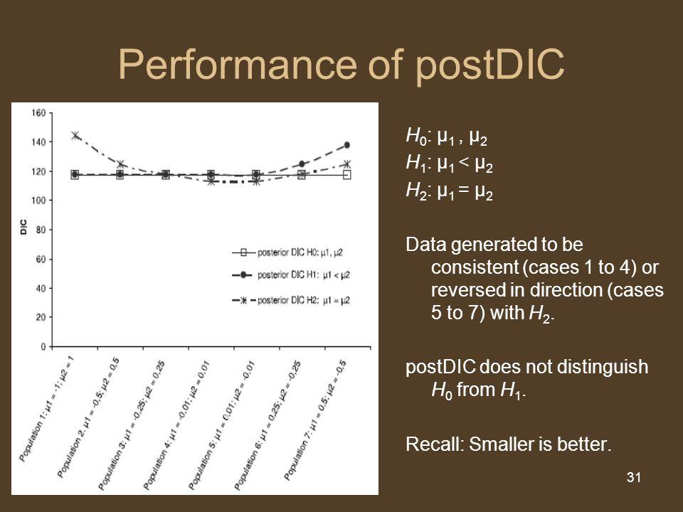 31 Performance of postDIC H 0 : μ 1, μ 2 H 1 : μ 1 < μ 2 H 2 : μ 1 = μ 2 Data generated to be consistent (cases 1 to 4) or reversed in direction (case