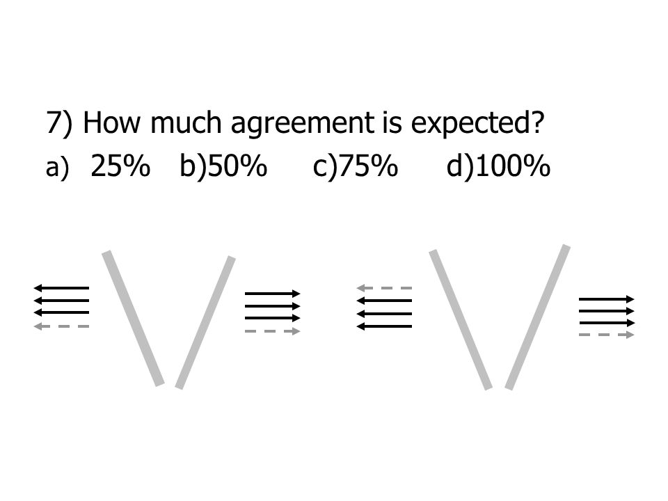 7) How much agreement is expected a) 25%b)50%c)75%d)100%