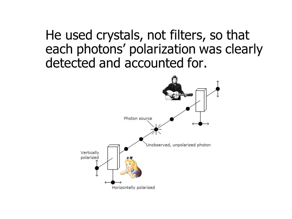 He used crystals, not filters, so that each photons' polarization was clearly detected and accounted for.