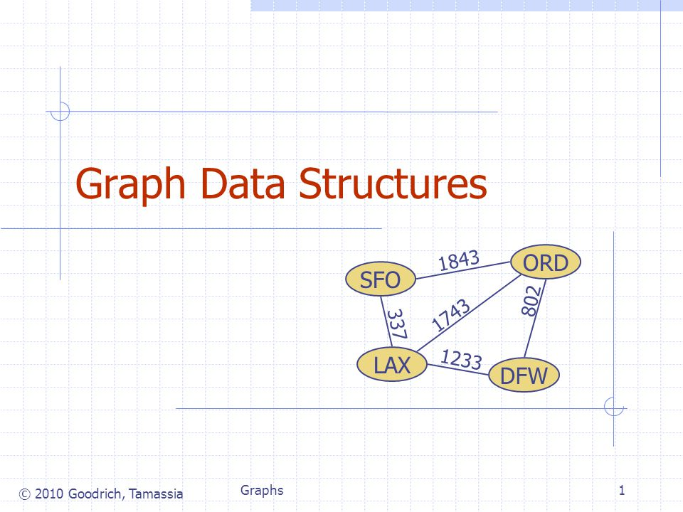 © 2010 Goodrich, Tamassia Graphs1 Graph Data Structures ORD DFW SFO LAX 802 1743 1843 1233 337