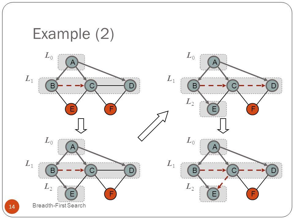 Example (2) Breadth-First Search 14 CB A E D L0L0 L1L1 F CB A E D L0L0 L1L1 F L2L2 CB A E D L0L0 L1L1 F L2L2 CB A E D L0L0 L1L1 F L2L2