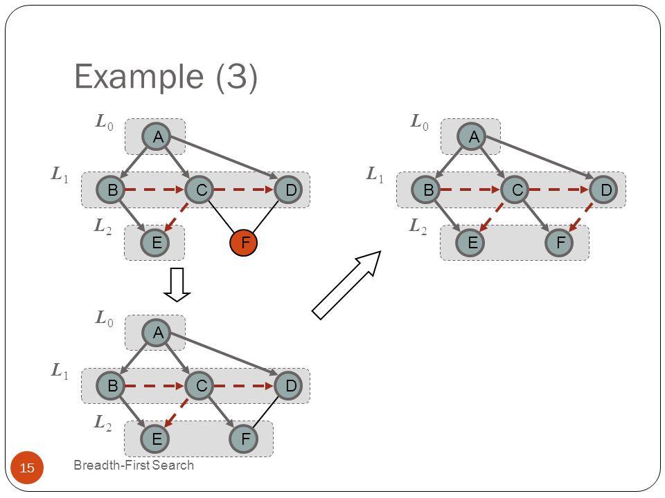 Example (3) Breadth-First Search 15 CB A E D L0L0 L1L1 F L2L2 CB A E D L0L0 L1L1 F L2L2 CB A E D L0L0 L1L1 F L2L2