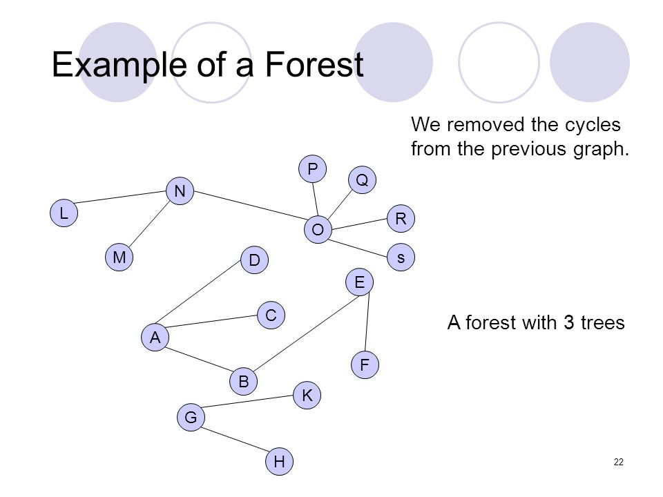 22 Example of a Forest D E A C F B G K H L N M O R Q P s A forest with 3 trees We removed the cycles from the previous graph.