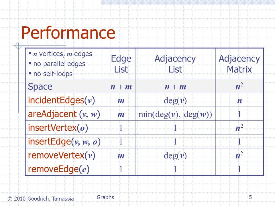 © 2010 Goodrich, Tamassia Graphs5 Performance  n vertices, m edges  no parallel edges  no self-loops Edge List Adjacency List Adjacency Matrix Space n  m n2n2 incidentEdges( v ) mdeg(v)n areAdjacent ( v, w ) mmin(deg(v), deg(w))1 insertVertex( o ) 11n2n2 insertEdge( v, w, o ) 111 removeVertex( v ) mdeg(v)n2n2 removeEdge( e ) 111