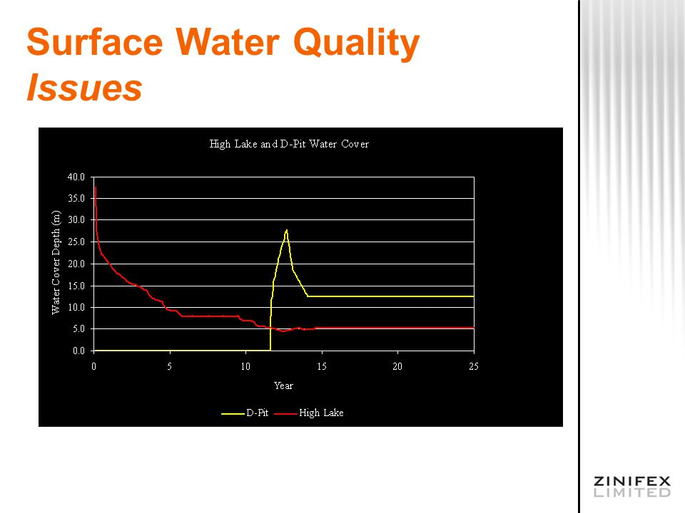 Surface Water Quality Issues