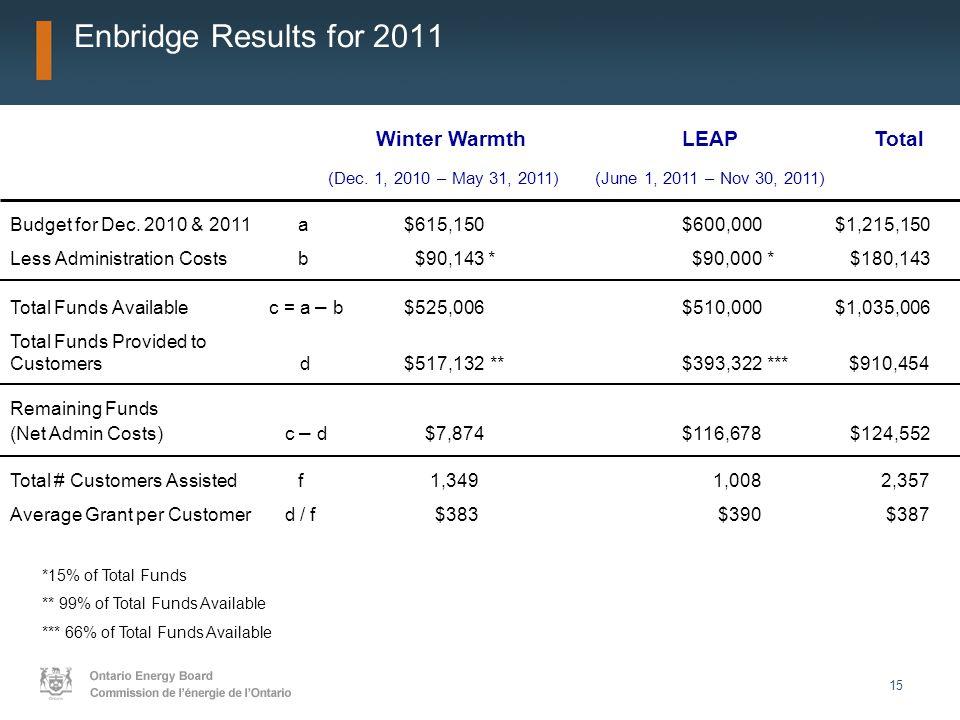 15 Enbridge Results for 2011 Winter WarmthLEAPTotal (Dec. 1, 2010 – May 31, 2011) (June 1, 2011 – Nov 30, 2011) Budget for Dec. 2010 & 2011a $615,150$