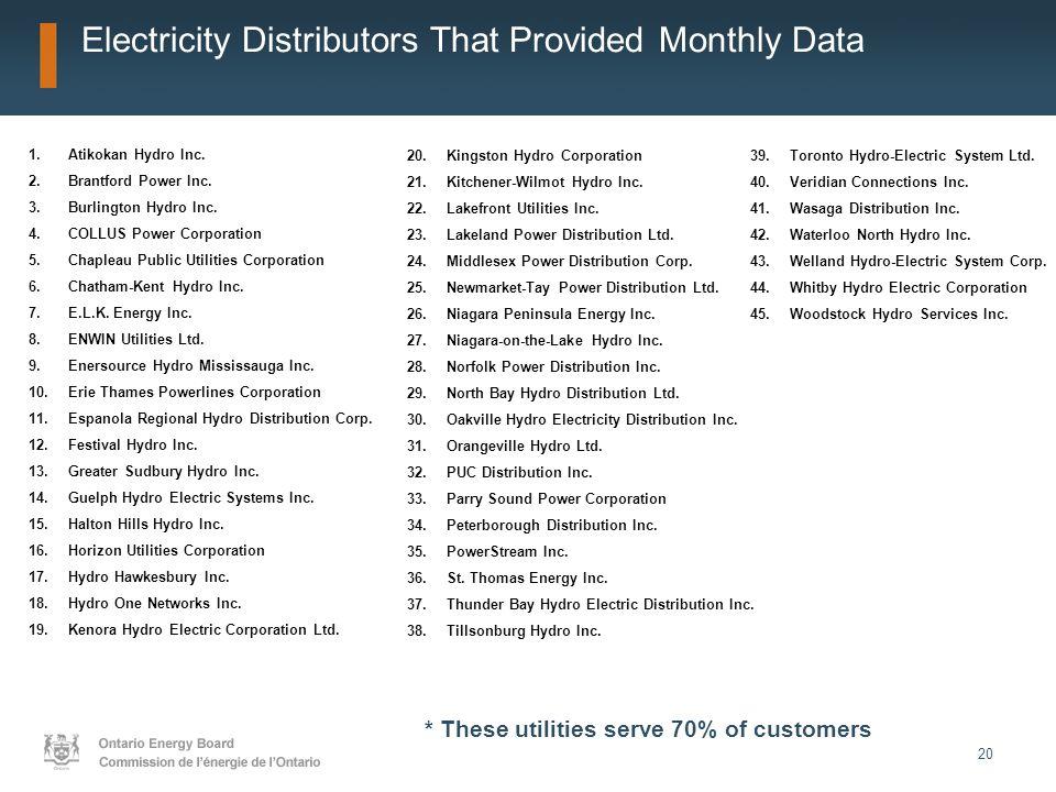 20 Electricity Distributors That Provided Monthly Data 1.Atikokan Hydro Inc. 2.Brantford Power Inc. 3.Burlington Hydro Inc. 4.COLLUS Power Corporation
