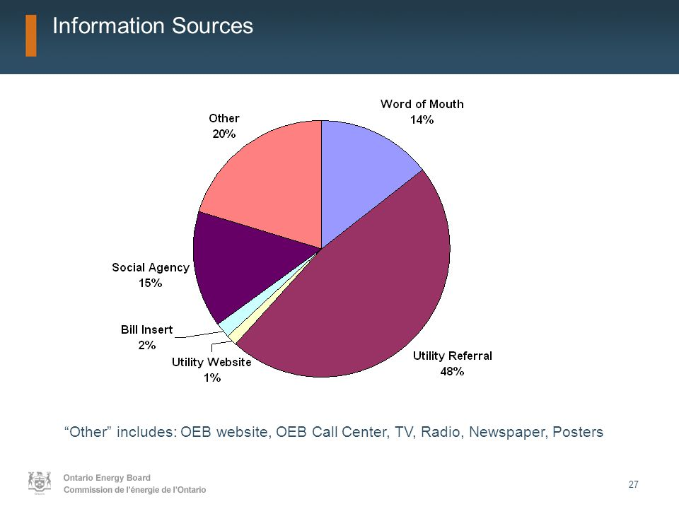 """27 Information Sources """"Other"""" includes: OEB website, OEB Call Center, TV, Radio, Newspaper, Posters"""