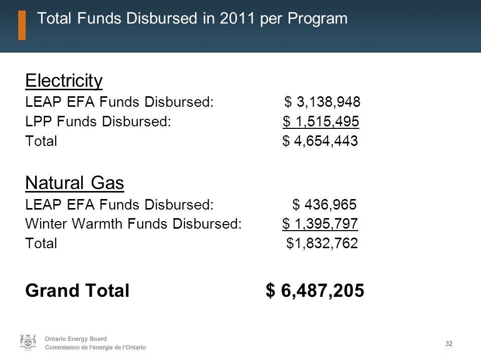 32 Total Funds Disbursed in 2011 per Program Electricity LEAP EFA Funds Disbursed: $ 3,138,948 LPP Funds Disbursed: $ 1,515,495 Total $ 4,654,443 Natu