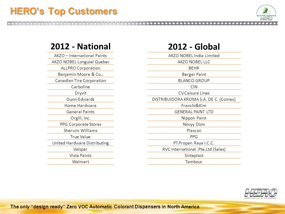 "The only ""design ready"" Zero VOC Automatic Colorant Dispensers in North America HERO's Top Customers 2012 - Global AKZO NOBEL India Limited AKZO NOBEL"