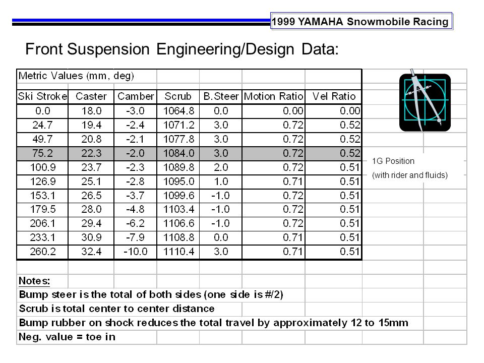 1999 YAMAHA Snowmobile Racing 1G Position (with rider and fluids) Front Suspension Engineering/Design Data: