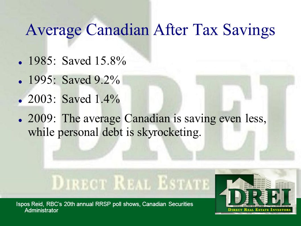 Average Canadian After Tax Savings 1985: Saved 15.8% 1995: Saved 9.2% 2003: Saved 1.4% 2009: The average Canadian is saving even less, while personal debt is skyrocketing.