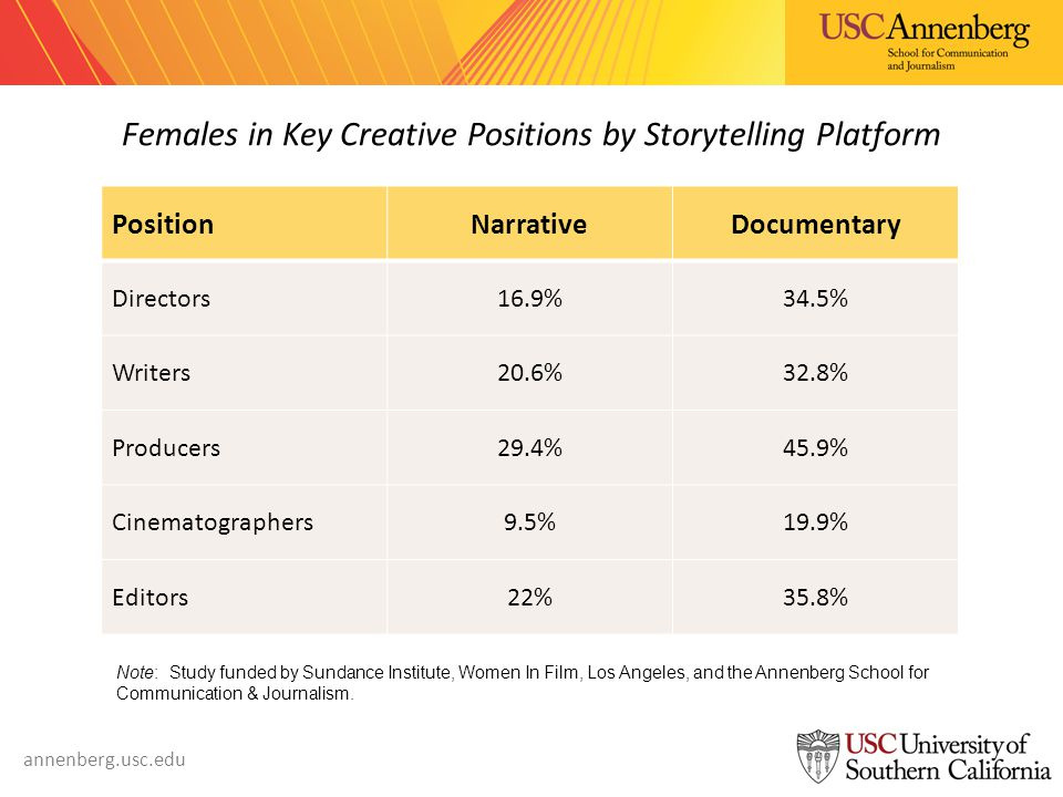 annenberg.usc.edu Females in Key Creative Positions by Storytelling Platform PositionNarrativeDocumentary Directors16.9%34.5% Writers20.6%32.8% Producers29.4%45.9% Cinematographers9.5%19.9% Editors22%35.8% Note: Study funded by Sundance Institute, Women In Film, Los Angeles, and the Annenberg School for Communication & Journalism.