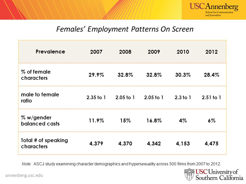 annenberg.usc.edu Prevalence % of female characters 29.9%32.8% 30.3%28.4% male to female ratio 2.35 to to to to 1 % w/gender balanced casts 11.9%15%16.8%4%6% Total # of speaking characters 4,3794,3704,3424,1534,475 Note: ASCJ study examining character demographics and hypersexuality across 500 films from 2007 to 2012.