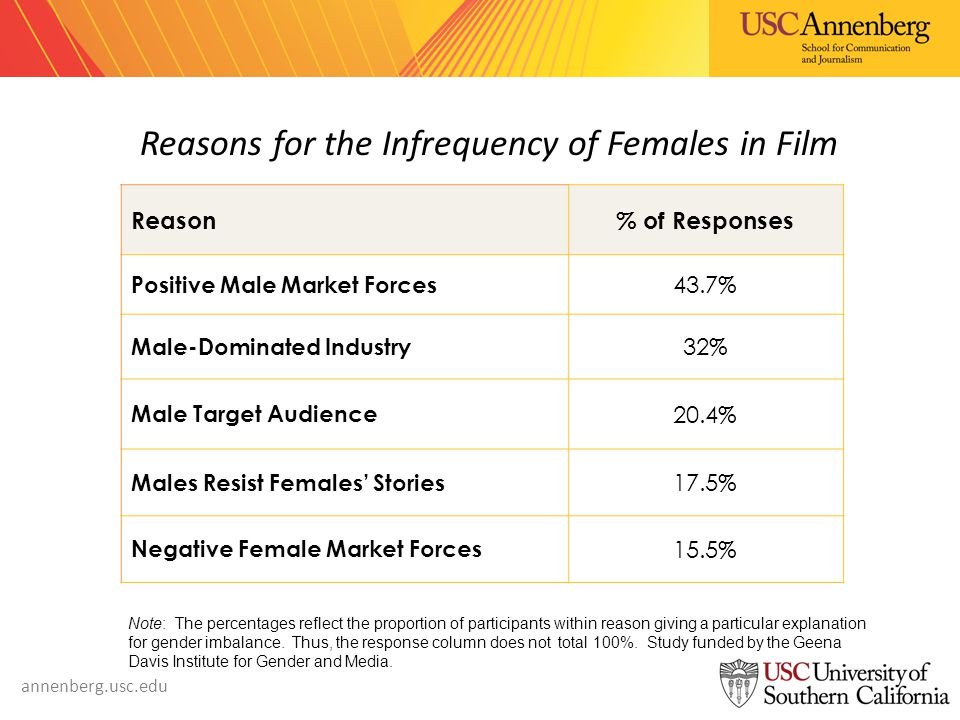 annenberg.usc.edu Reasons for the Infrequency of Females in Film Reason% of Responses Positive Male Market Forces 43.7% Male-Dominated Industry 32% Male Target Audience 20.4% Males Resist Females' Stories 17.5% Negative Female Market Forces 15.5% Note: The percentages reflect the proportion of participants within reason giving a particular explanation for gender imbalance.