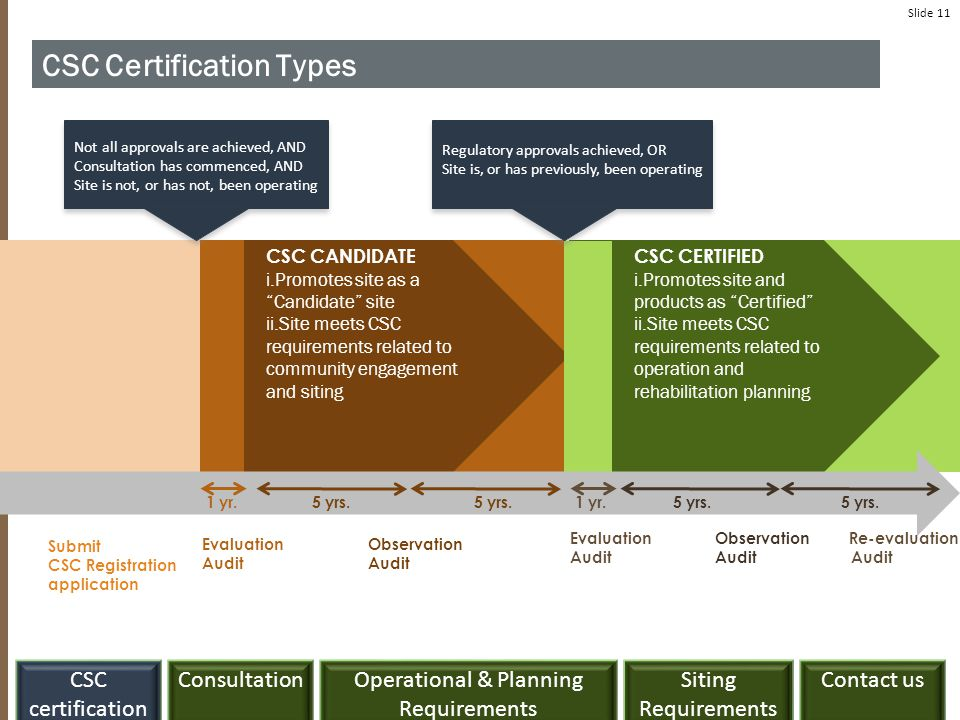 ConsultationCSC certification Siting Requirements Contact usOperational & Planning Requirements Slide 11 CSC Certification Types Submit CSC Registrati
