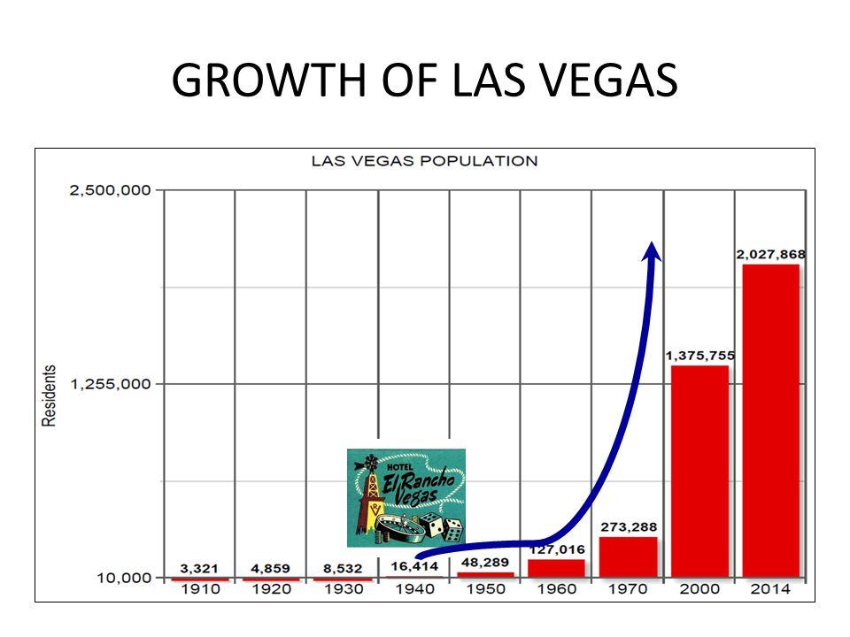 GROWTH OF LAS VEGAS