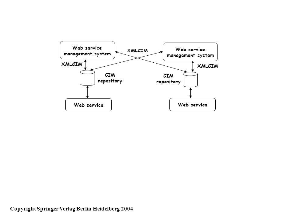 Web service management system Web service management system XMLCIM CIM repository CIM repository Copyright Springer Verlag Berlin Heidelberg 2004