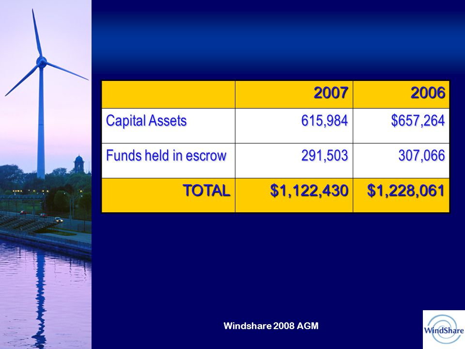 Windshare 2008 AGM 20072006 Capital Assets 615,984$657,264 Funds held in escrow 291,503307,066 TOTAL$1,122,430$1,228,061