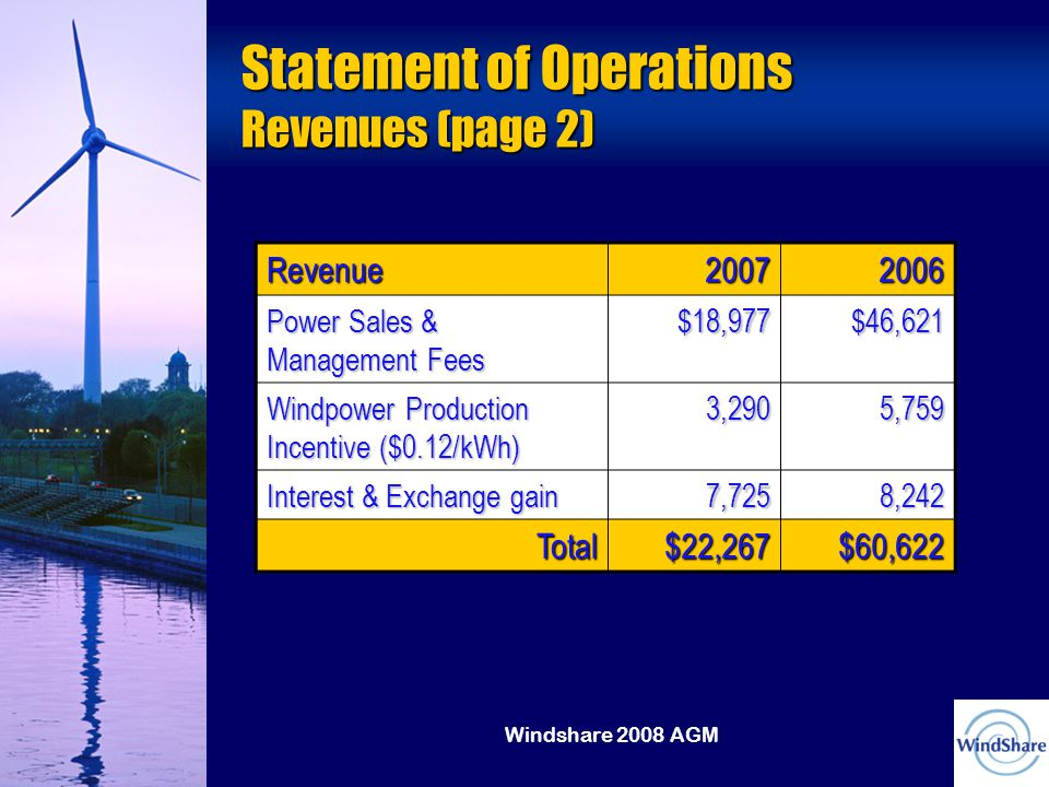 Windshare 2008 AGM Statement of Operations Revenues (page 2) Revenue20072006 Power Sales & Management Fees $18,977$46,621 Windpower Production Incentive ($0.12/kWh) 3,2905,759 Interest & Exchange gain 7,7258,242 Total$22,267$60,622