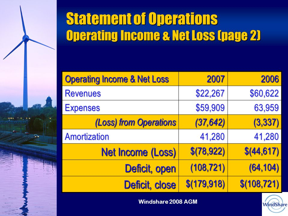 Windshare 2008 AGM Statement of Operations Operating Income & Net Loss (page 2) Operating Income & Net Loss 20072006 Revenues$22,267$60,622 Expenses$59,90963,959 (Loss) from Operations (37,642)(3,337) Amortization41,28041,280 Net Income (Loss) $(78,922)$(44,617) Deficit, open (108,721)(64,104) Deficit, close $(179,918)$(108,721)