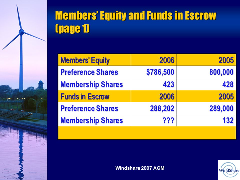 Windshare 2007 AGM Members' Equity and Funds in Escrow (page 1) Members' Equity 20062005 Preference Shares $786,500800,000 Membership Shares 423428 Funds in Escrow 20062005 Preference Shares 288,202289,000 Membership Shares 132