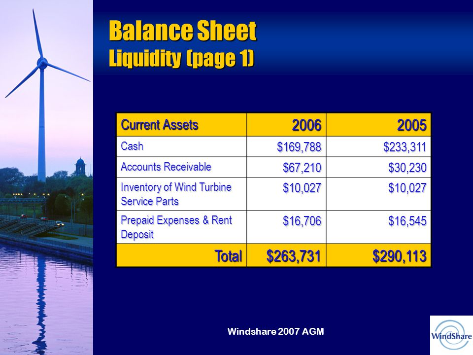 Windshare 2007 AGM Balance Sheet Liquidity (page 1) Current Assets 20062005 Cash$169,788$233,311 Accounts Receivable $67,210$30,230 Inventory of Wind Turbine Service Parts $10,027$10,027 Prepaid Expenses & Rent Deposit $16,706$16,545 Total$263,731$290,113
