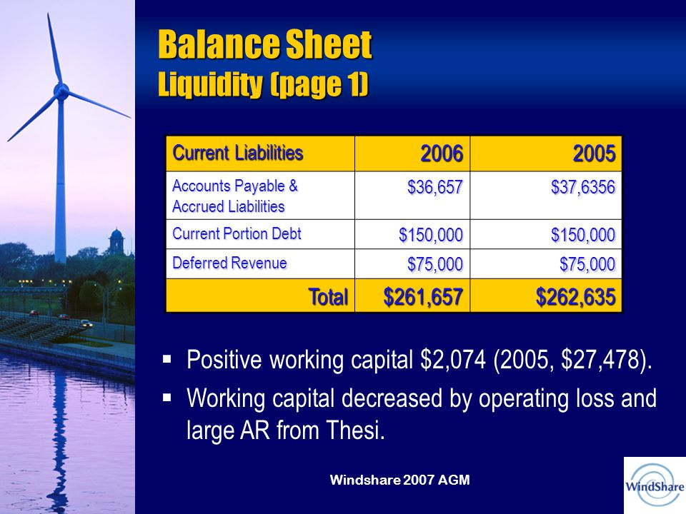Windshare 2007 AGM Balance Sheet Liquidity (page 1) Current Liabilities Accounts Payable & Accrued Liabilities $36,657$37,6356 Current Portion Debt $150,000$150,000 Deferred Revenue $75,000$75,000 Total$261,657$262,635   Positive working capital $2,074 (2005, $27,478).