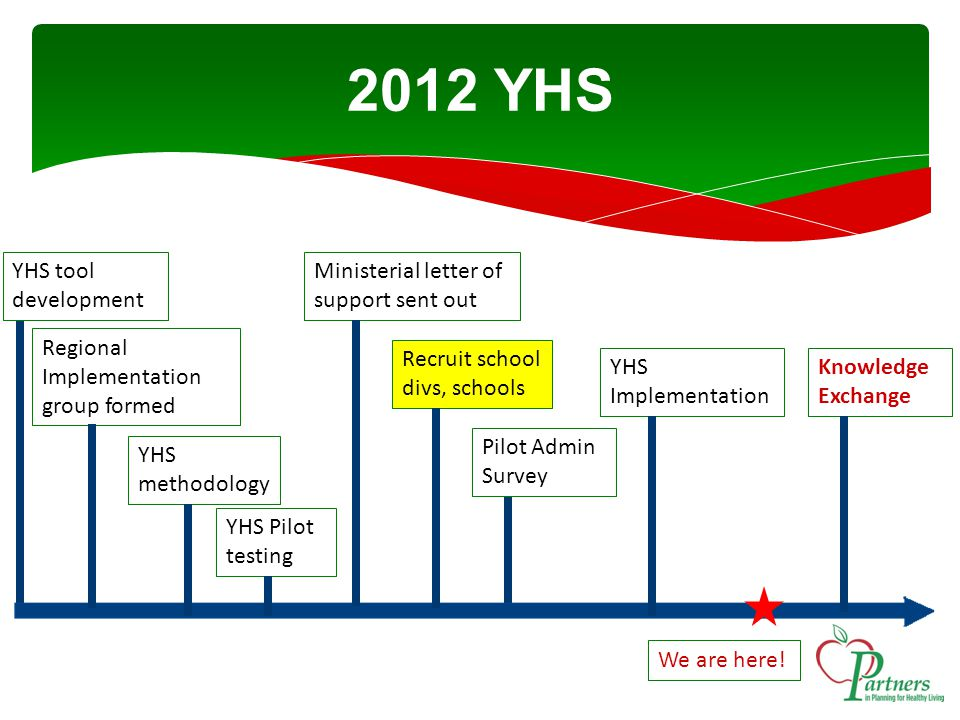 2012 YHS Regional Implementation group formed YHS Pilot testing Ministerial letter of support sent out Pilot Admin Survey Recruit school divs, schools YHS methodology YHS Implementation Knowledge Exchange We are here.