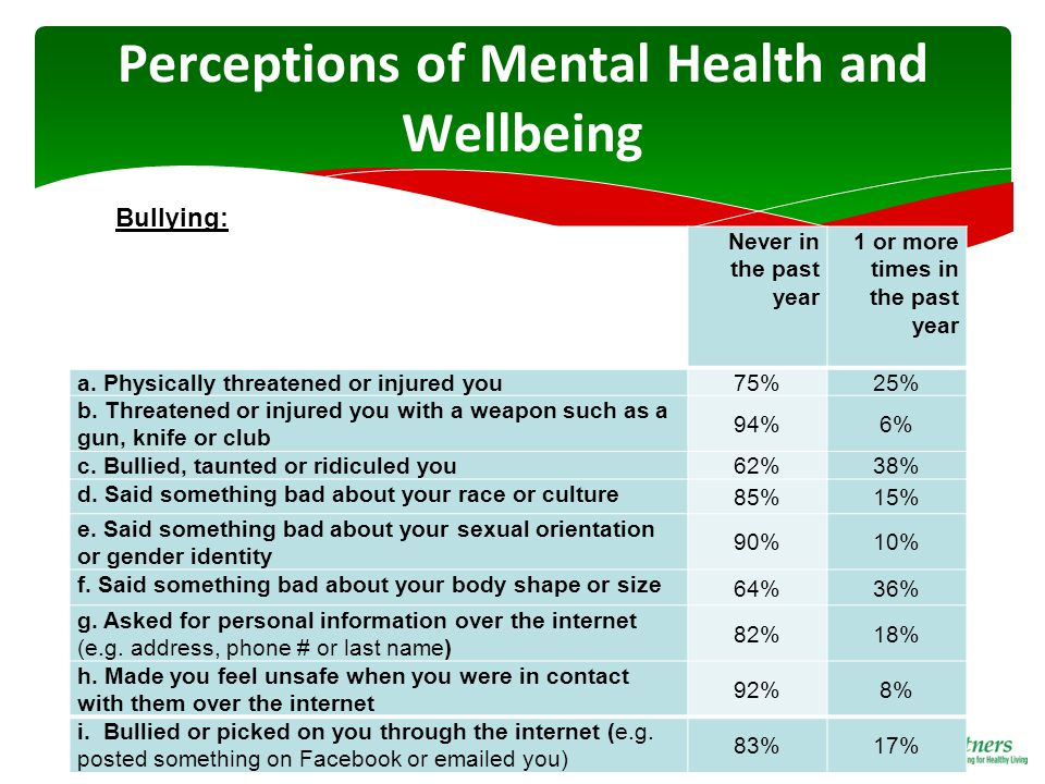 Perceptions of Mental Health and Wellbeing Never in the past year 1 or more times in the past year a.