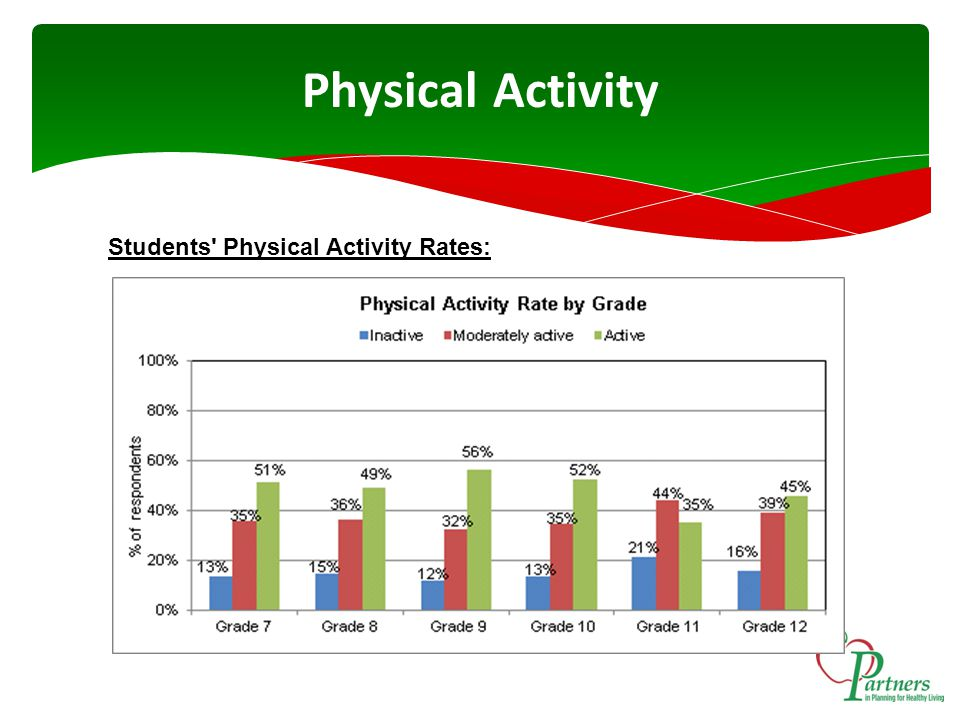 Physical Activity Students Physical Activity Rates: