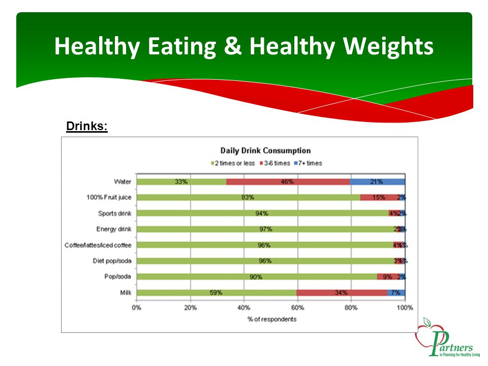 Healthy Eating & Healthy Weights Drinks: