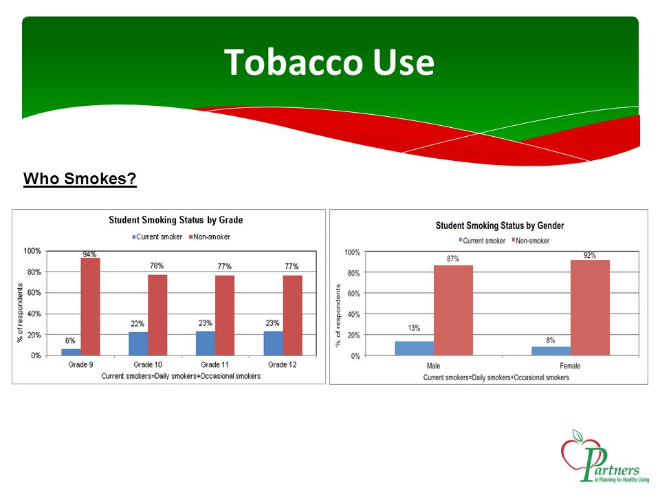 Tobacco Use Who Smokes?