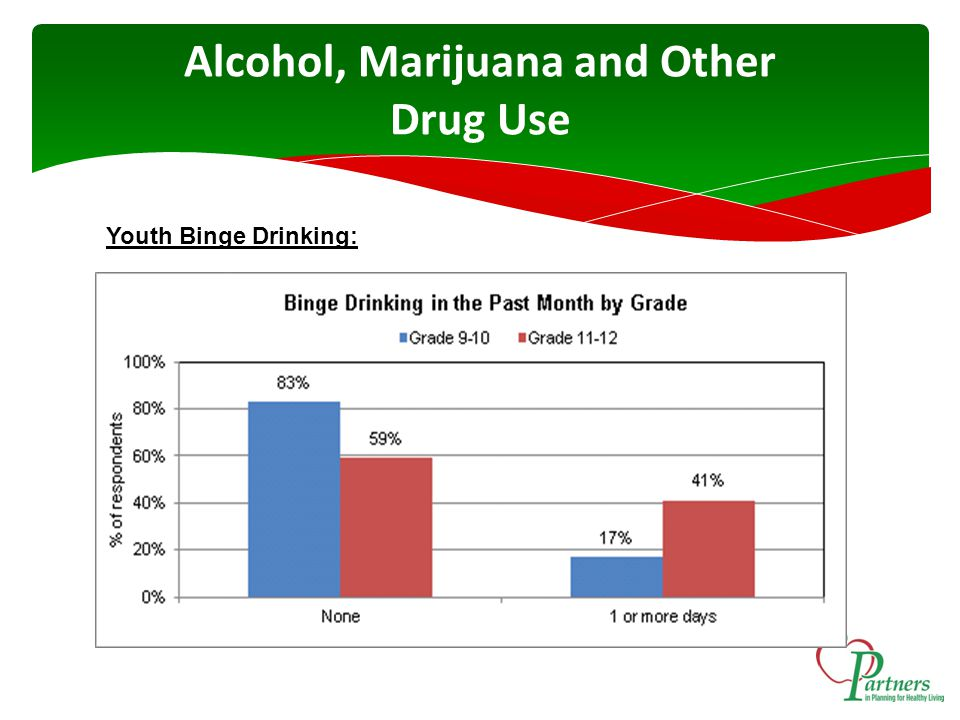 Alcohol, Marijuana and Other Drug Use Youth Binge Drinking: