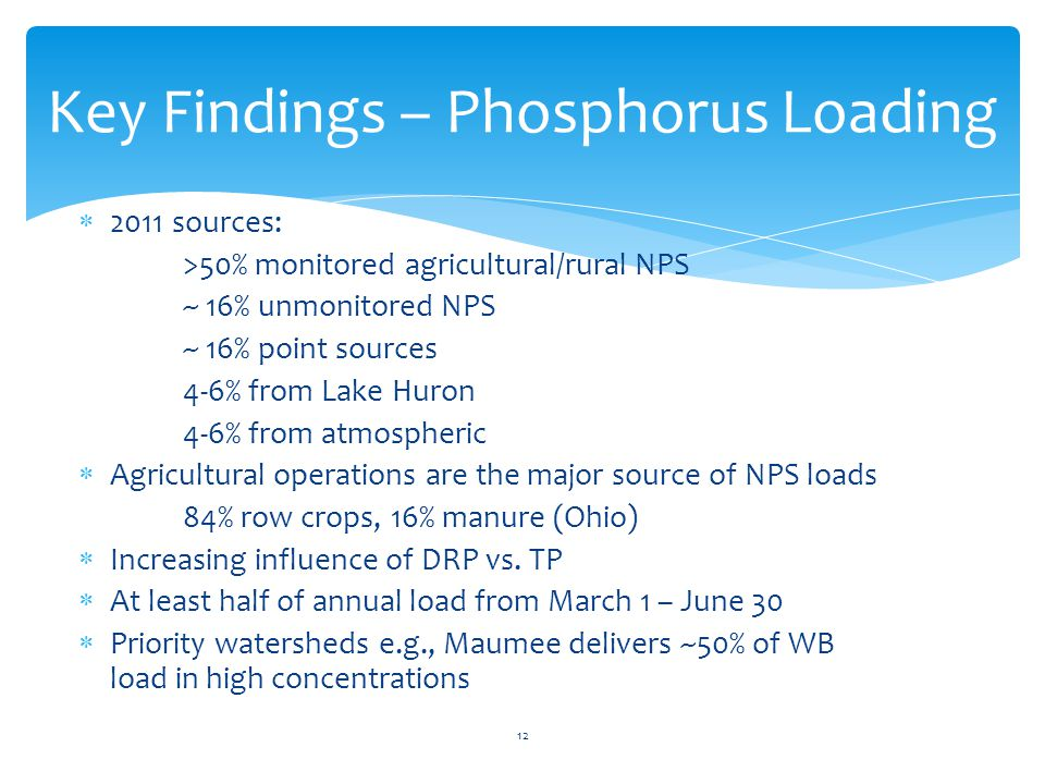 Key Findings – Phosphorus Loading  2011 sources: >50% monitored agricultural/rural NPS ~ 16% unmonitored NPS ~ 16% point sources 4-6% from Lake Huron
