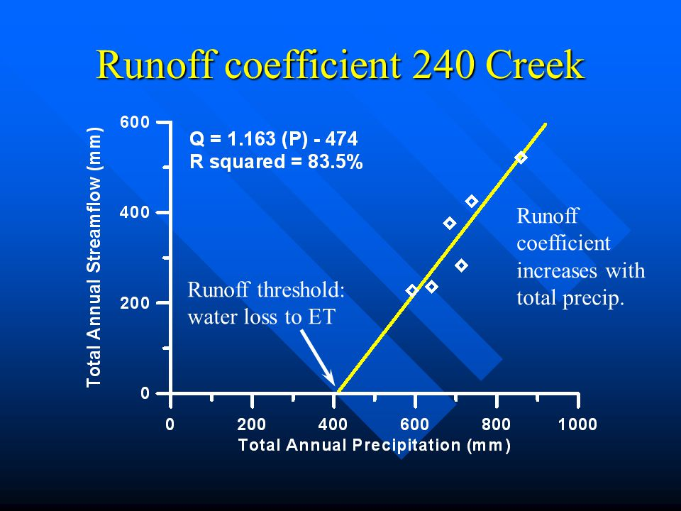 Runoff coefficient 240 Creek Runoff threshold: water loss to ET Runoff coefficient increases with total precip.