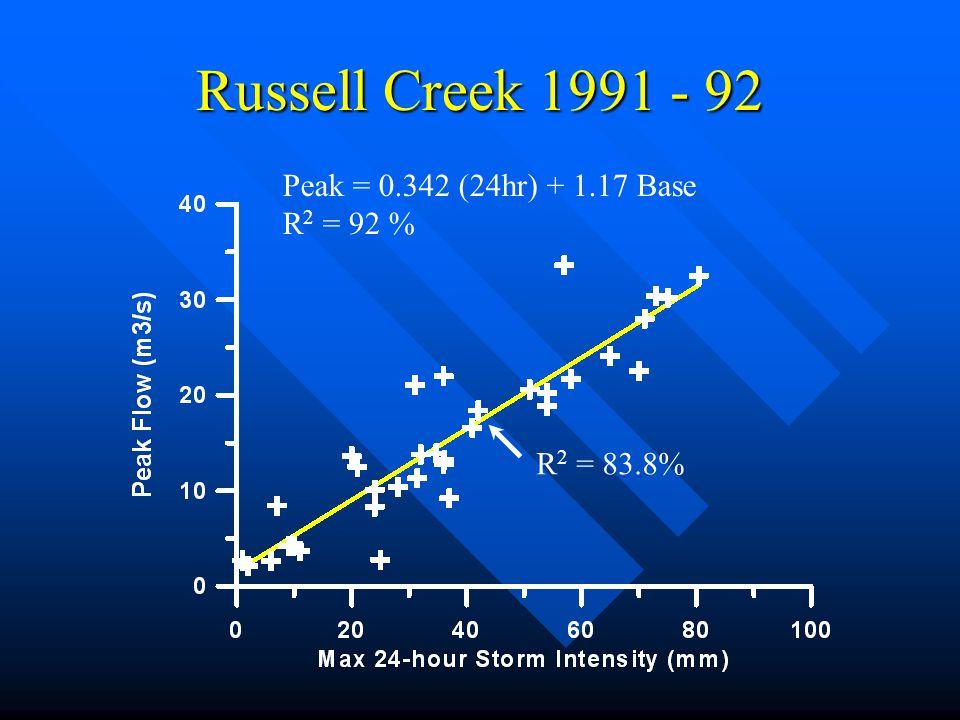 Russell Creek 1991 - 92 R 2 = 83.8% Peak = 0.342 (24hr) + 1.17 Base R 2 = 92 %