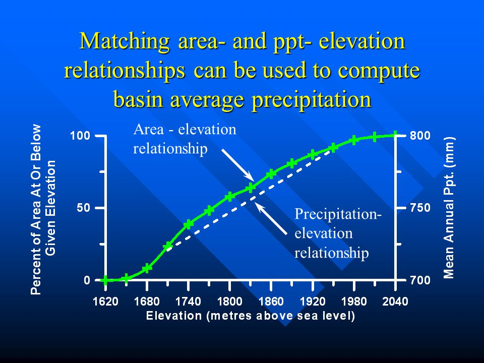 Matching area- and ppt- elevation relationships can be used to compute basin average precipitation Precipitation- elevation relationship Area - elevat