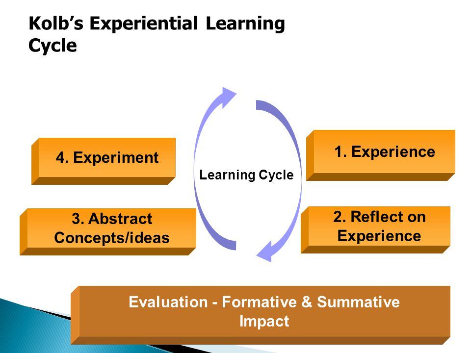 Learning Cycle 1. Experience 2. Reflect on Experience 3.