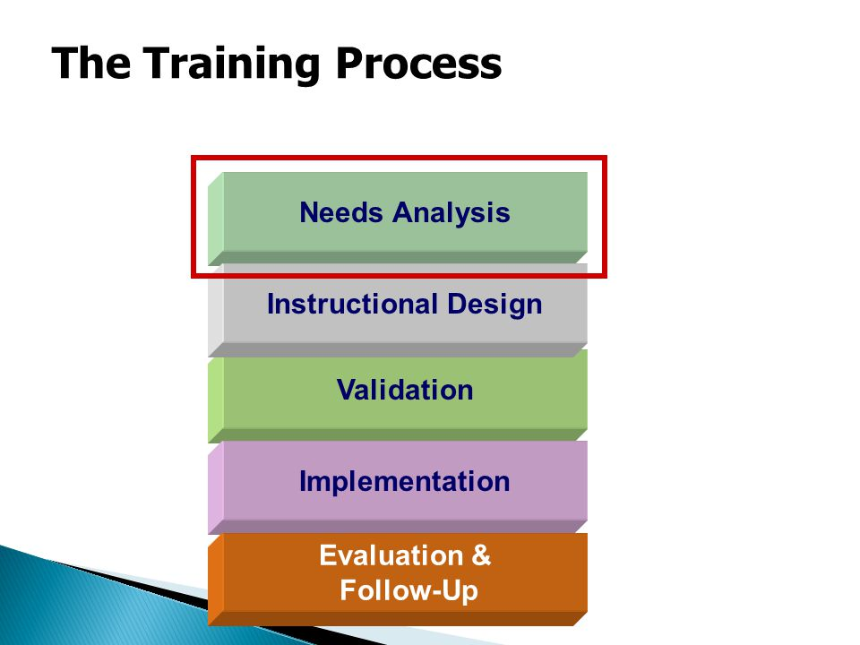Needs Analysis Validation Instructional Design Implementation Evaluation & Follow-Up The Training Process