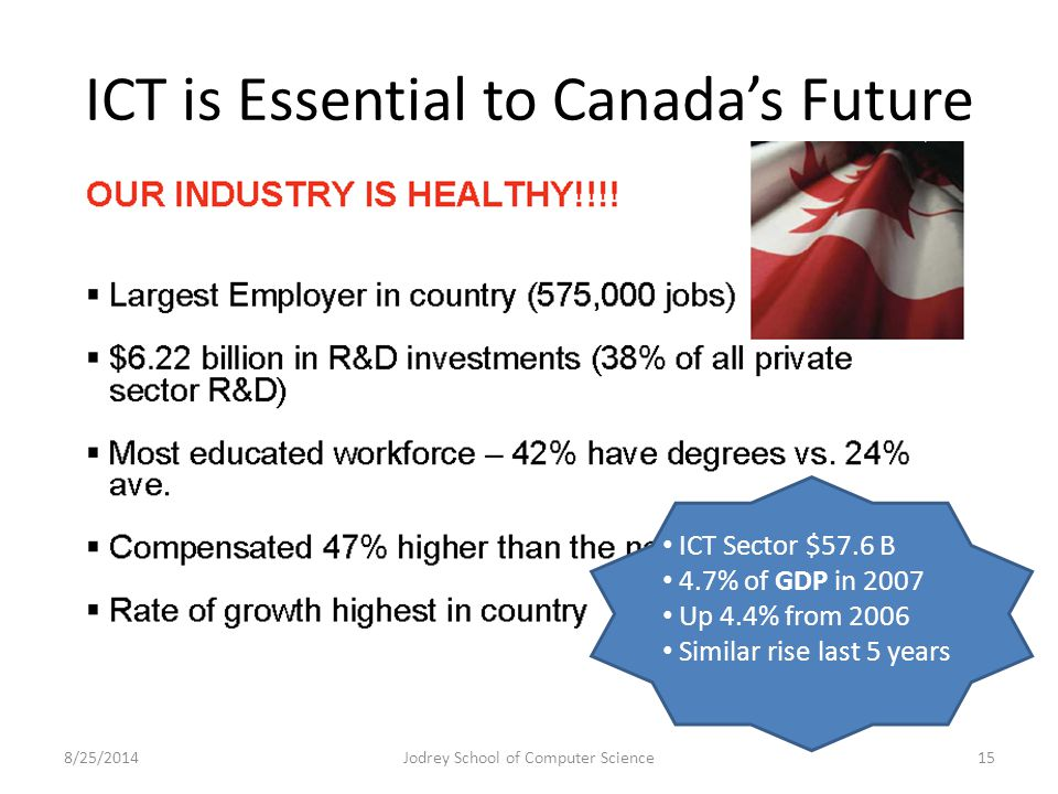 ICT is Essential to Canada's Future 8/25/2014Jodrey School of Computer Science15 ICT Sector $57.6 B 4.7% of GDP in 2007 Up 4.4% from 2006 Similar rise last 5 years