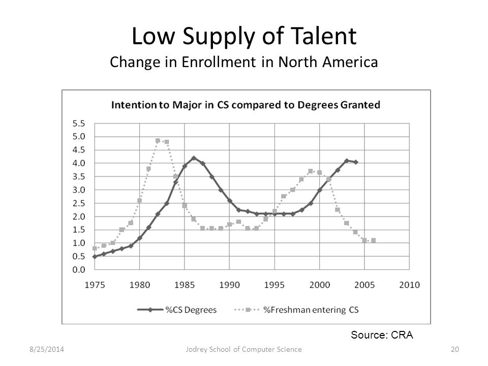 Low Supply of Talent Change in Enrollment in North America 8/25/2014Jodrey School of Computer Science20 Source: CRA